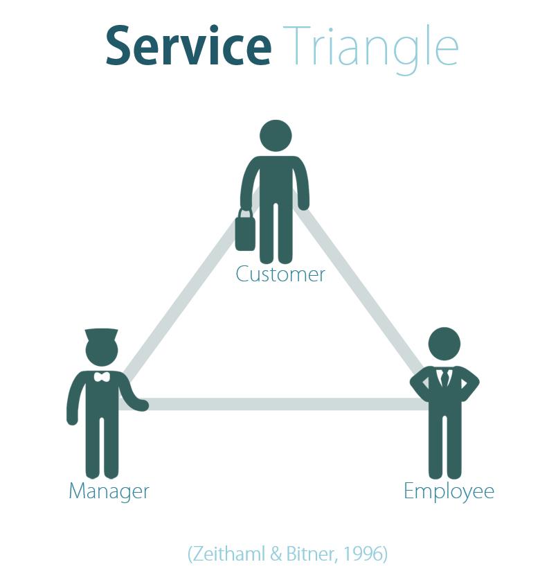 ServiceTriangle